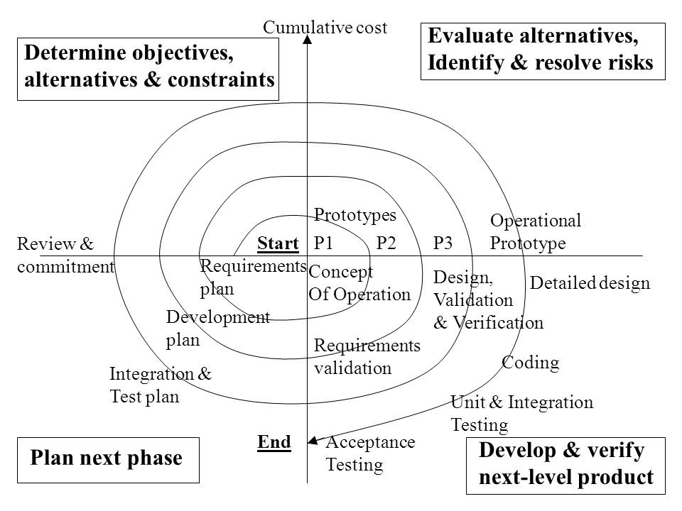 Cumulative cost Evaluate alternatives, Identify & resolve risks Develop & verify next-level product Plan next phase Determine objectives, alternatives & constraints Review & commitment Prototypes P1P2P3 Operational Prototype Start End Requirements plan Development plan Integration & Test plan Requirements validation Design, Validation & Verification Detailed design Coding Unit & Integration Testing Acceptance Testing Concept Of Operation