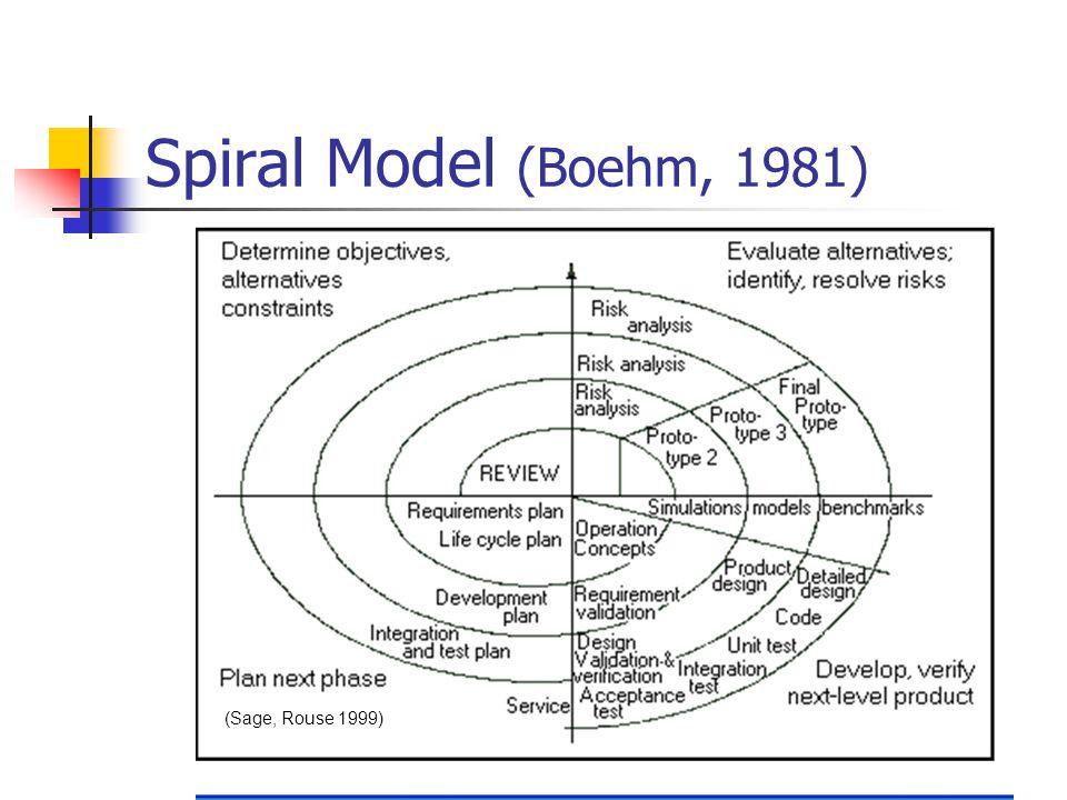12 Spiral Model (Boehm, 1981) (Sage, Rouse 1999)
