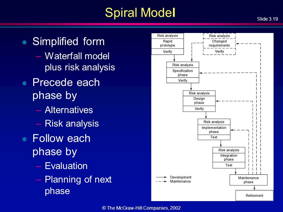 Slide 3.19 © The McGraw-Hill Companies, 2002 Spiral Model l Simplified form –Waterfall model plus risk analysis l Precede each phase by –Alternatives –Risk analysis l Follow each phase by –Evaluation –Planning of next phase