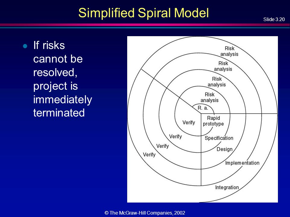 Slide 3.20 © The McGraw-Hill Companies, 2002 Simplified Spiral Model l If risks cannot be resolved, project is immediately terminated
