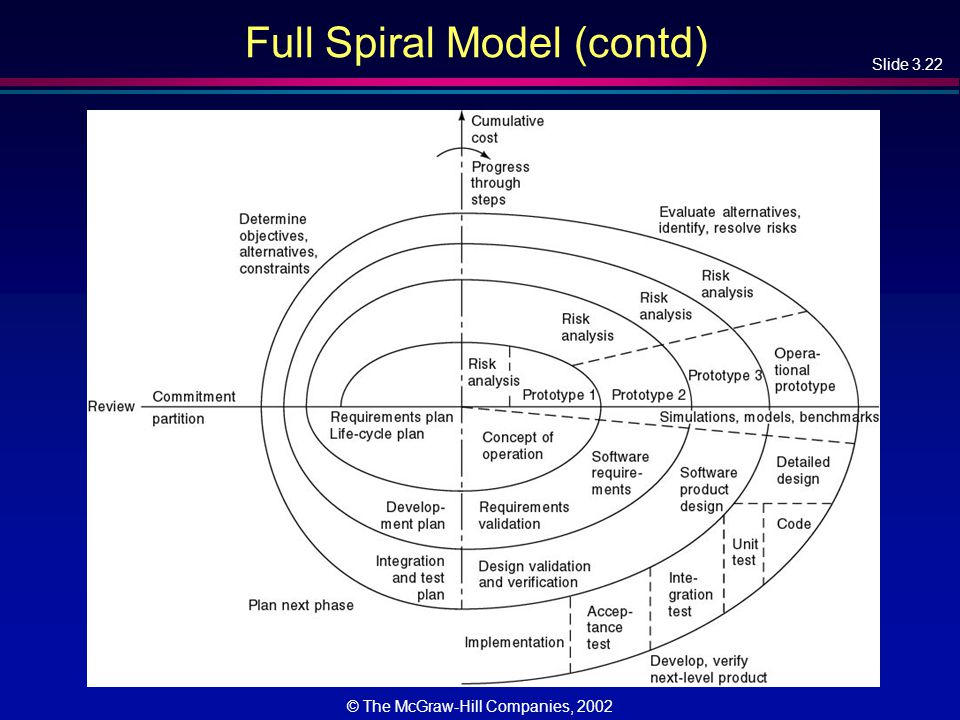 Slide 3.22 © The McGraw-Hill Companies, 2002 Full Spiral Model (contd)