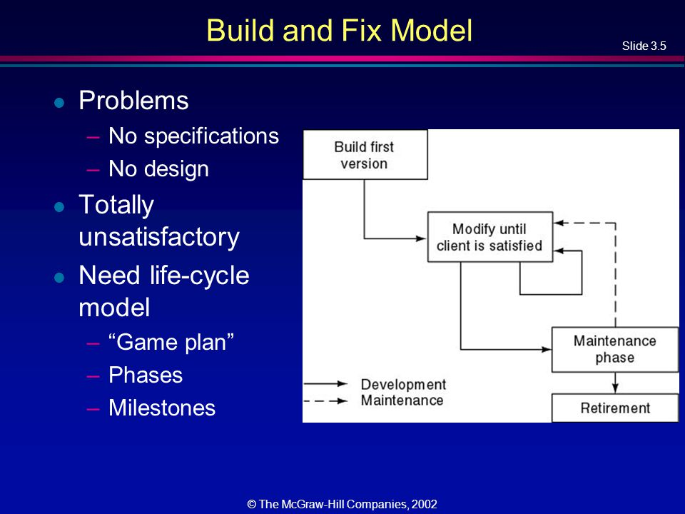 Slide 3.5 © The McGraw-Hill Companies, 2002 Build and Fix Model l Problems –No specifications –No design l Totally unsatisfactory l Need life-cycle model – Game plan –Phases –Milestones