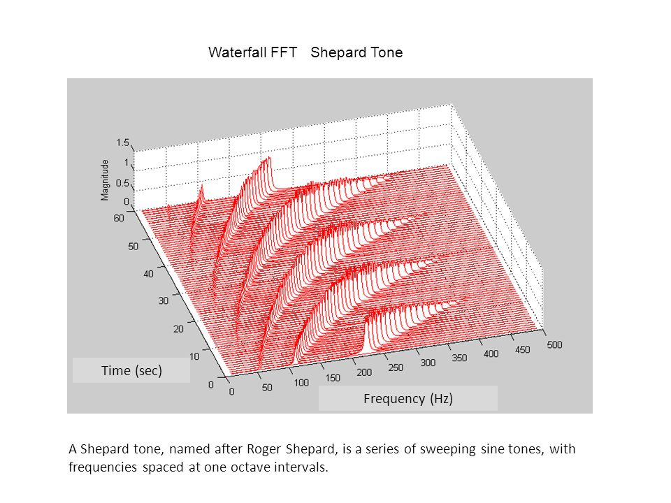Vibrationdata Waterfall FFT Shepard Tone Frequency (Hz) Time (sec) A Shepard tone, named after Roger Shepard, is a series of sweeping sine tones, with frequencies spaced at one octave intervals.