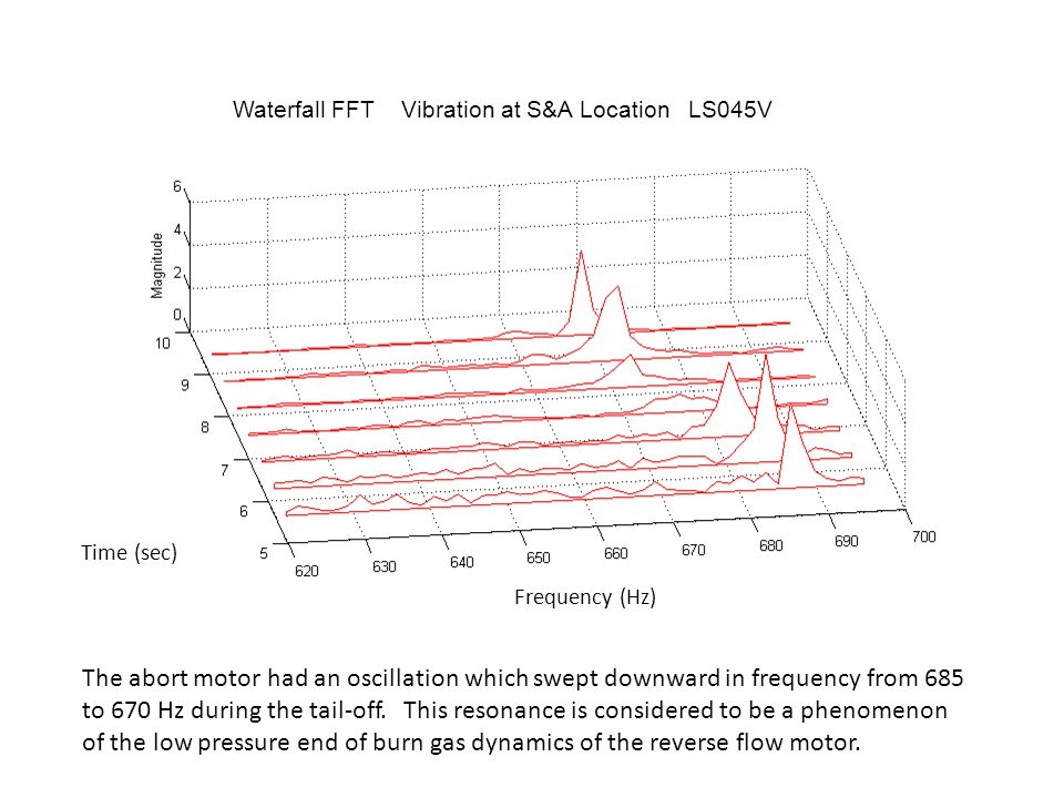 Vibrationdata The abort motor had an oscillation which swept downward in frequency from 685 to 670 Hz during the tail-off.