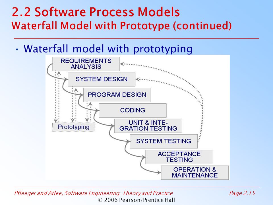 Pfleeger and Atlee, Software Engineering: Theory and PracticePage 2.15 © 2006 Pearson/Prentice Hall 2.2 Software Process Models Waterfall Model with Prototype (continued) Waterfall model with prototyping
