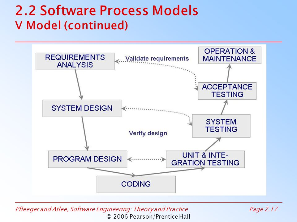 Pfleeger and Atlee, Software Engineering: Theory and PracticePage 2.17 © 2006 Pearson/Prentice Hall 2.2 Software Process Models V Model (continued)