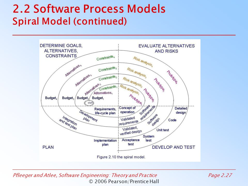 Pfleeger and Atlee, Software Engineering: Theory and PracticePage 2.27 © 2006 Pearson/Prentice Hall 2.2 Software Process Models Spiral Model (continued)