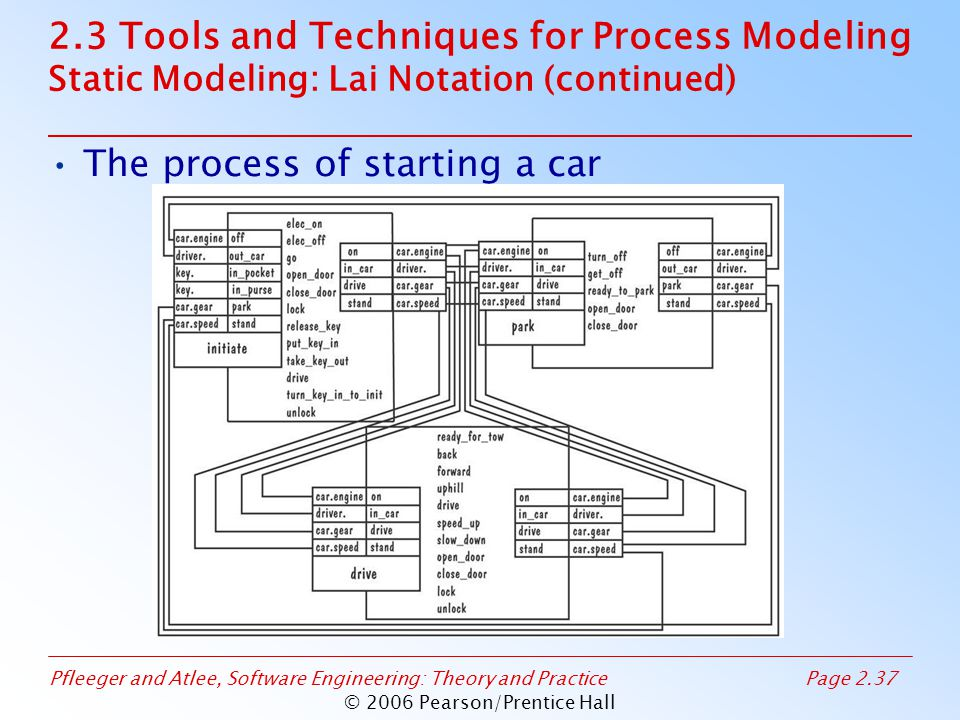 Pfleeger and Atlee, Software Engineering: Theory and PracticePage 2.37 © 2006 Pearson/Prentice Hall 2.3 Tools and Techniques for Process Modeling Static Modeling: Lai Notation (continued) The process of starting a car