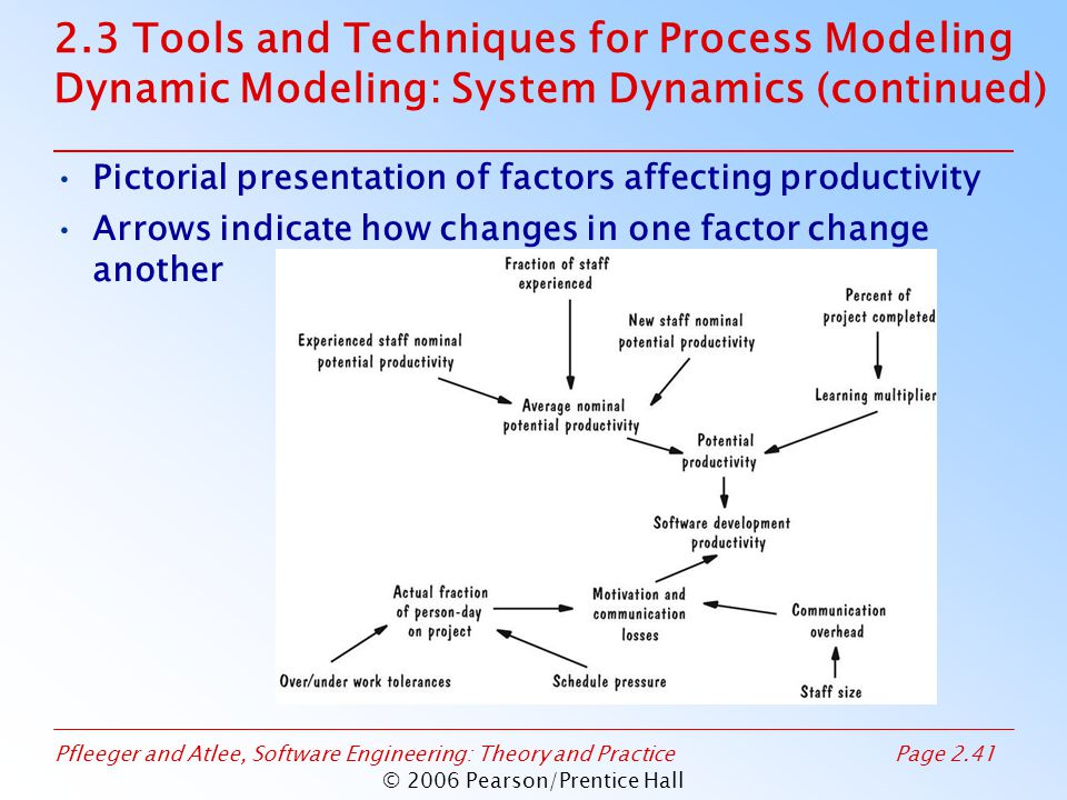 Pfleeger and Atlee, Software Engineering: Theory and PracticePage 2.41 © 2006 Pearson/Prentice Hall 2.3 Tools and Techniques for Process Modeling Dynamic Modeling: System Dynamics (continued) Pictorial presentation of factors affecting productivity Arrows indicate how changes in one factor change another