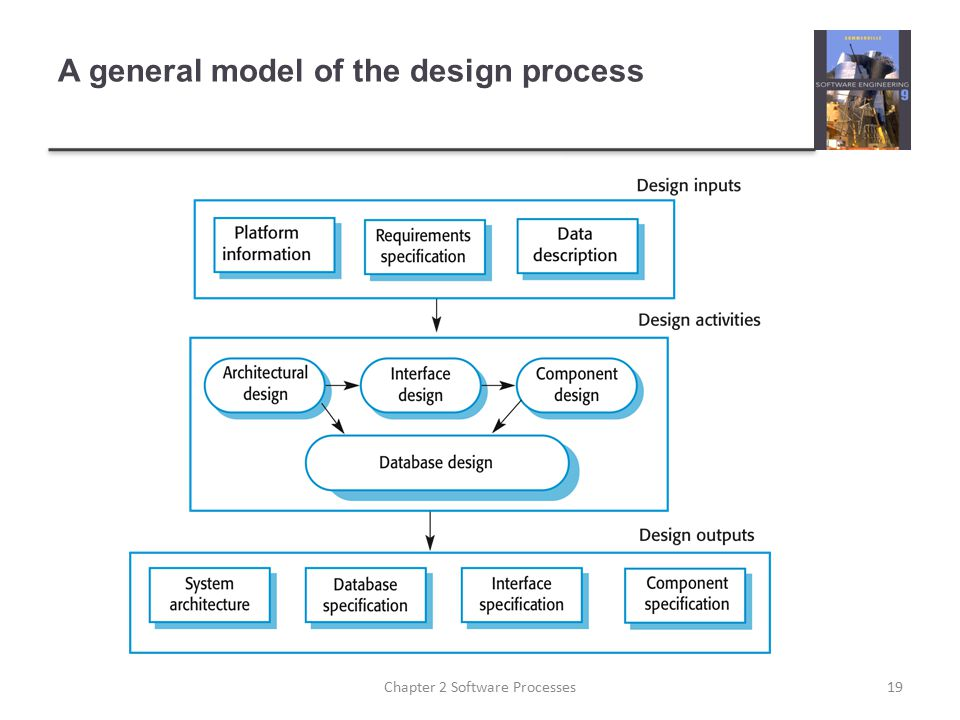 A general model of the design process 19Chapter 2 Software Processes