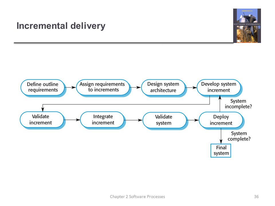 Incremental delivery 36Chapter 2 Software Processes
