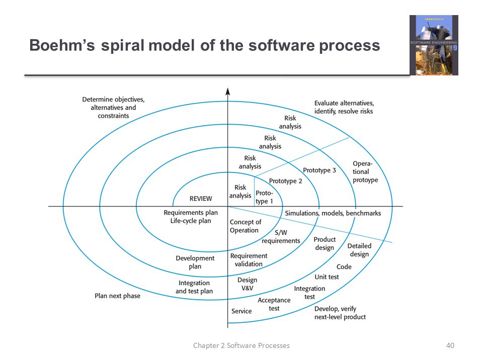 Boehm's spiral model of the software process 40Chapter 2 Software Processes