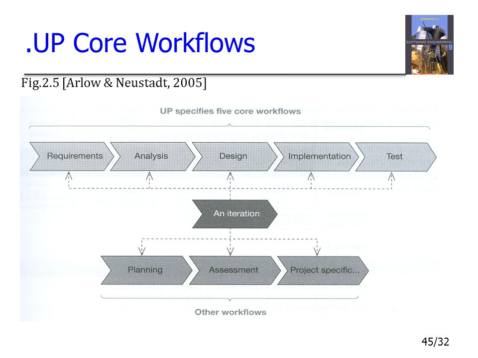 45/32.UP Core Workflows Fig.2.5 [Arlow & Neustadt, 2005]