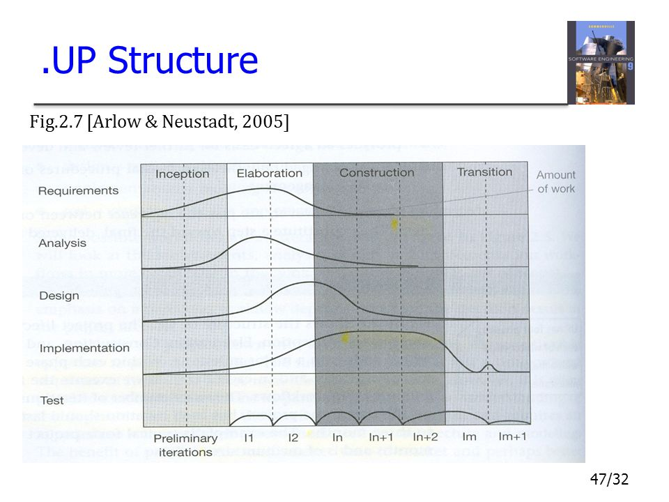 47/32.UP Structure Fig.2.7 [Arlow & Neustadt, 2005]