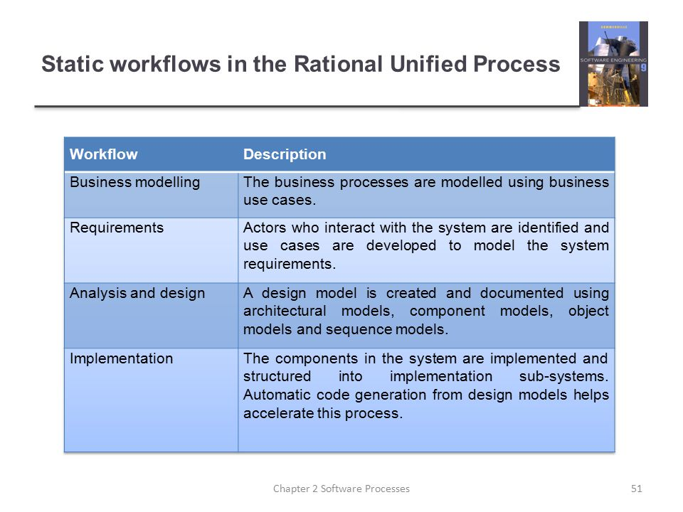 Static workflows in the Rational Unified Process 51Chapter 2 Software Processes