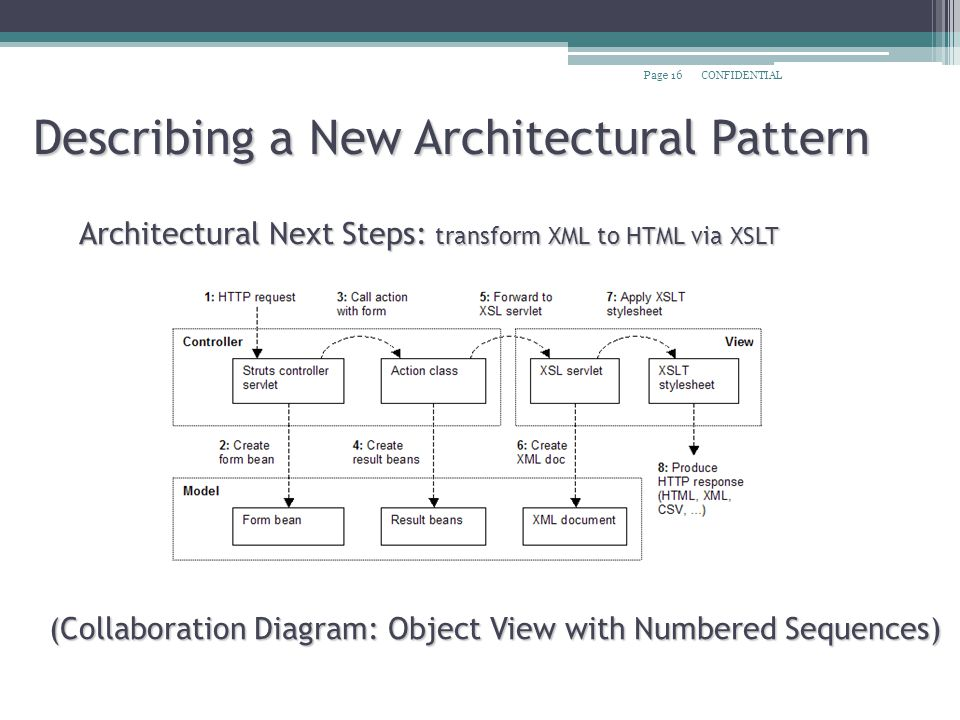 CONFIDENTIALPage 16 Describing a New Architectural Pattern Architectural Next Steps: transform XML to HTML via XSLT (Collaboration Diagram: Object View with Numbered Sequences)