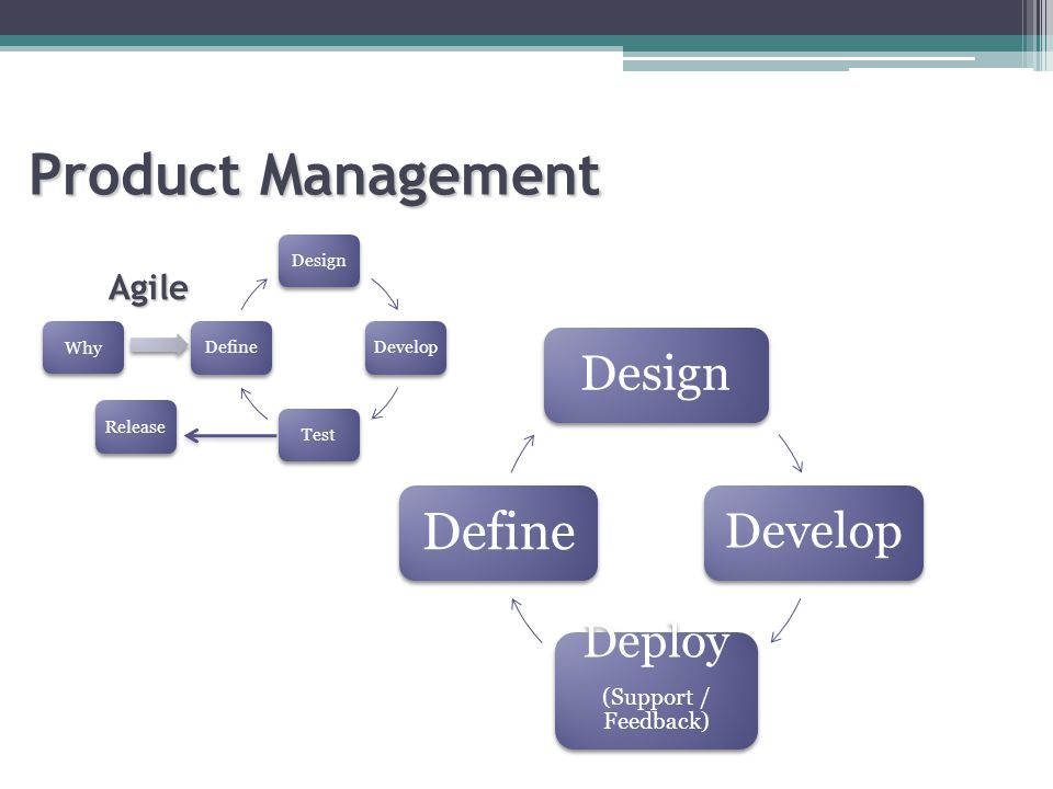 Release Why Product Management DesignDevelop Deploy (Support / Feedback) Define Agile