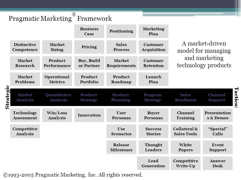 Pragmatic Marketing ® Framework A market-driven model for managing and marketing technology products Pricing Buy, Build or Partner Operational Metrics Business Case Sales Process Product Portfolio Market Requirements Market Sizing Marketing Plan Product Roadmap Customer Acquisition Market Research Market Problems Distinctive Competence Product Performance Customer Retention Positioning Launch Plan Thought Leaders Use Scenarios Innovation Success Stories Presentation s & Demos Win/Loss Analysis Competitive Write-Up Event Support Channel Training Collateral & Sales Tools White Papers User Personas Special Calls Release Milestones Answer Desk Technology Assessment Competitive Analysis Lead Generation Buyer Personas Market Analysis Product Strategy Program Strategy Product Planning Quantitative Analysis Channel Support Sales Readiness Strategic Tactica l ©1993-2005 Pragmatic Marketing, Inc.