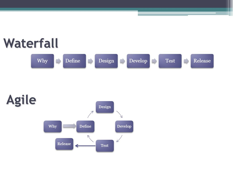 DesignDevelopTestDefine WhyDefineDesignDevelopTestRelease Why Waterfall Agile