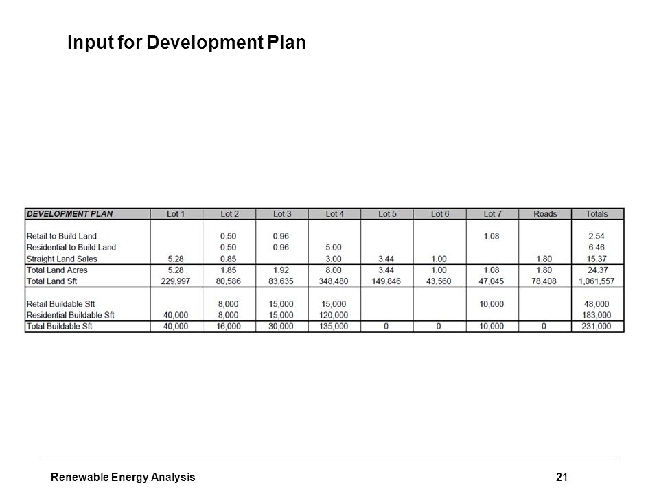 Renewable Energy Analysis21 Input for Development Plan