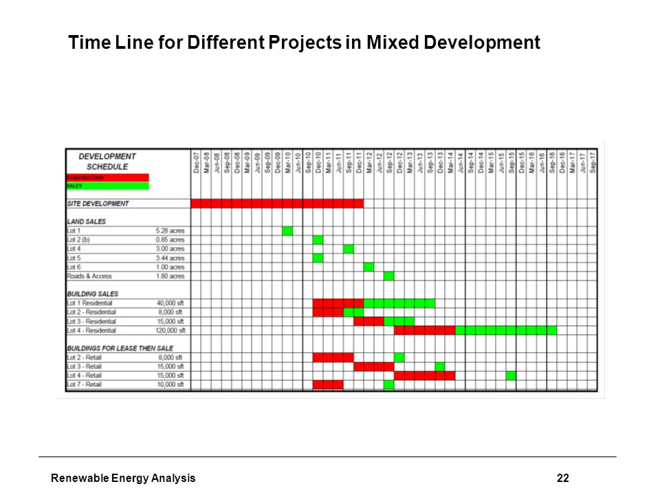 Renewable Energy Analysis22 Time Line for Different Projects in Mixed Development