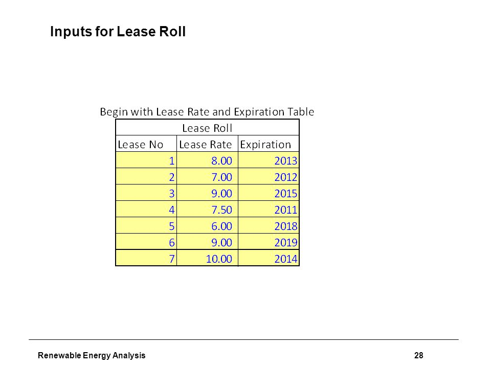 Renewable Energy Analysis28 Inputs for Lease Roll