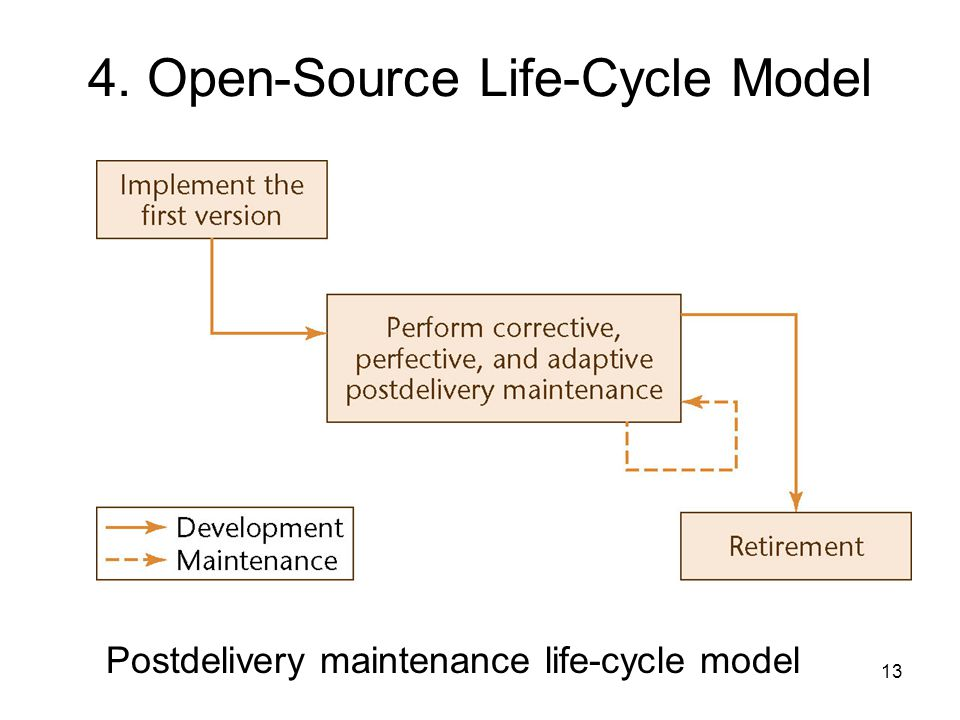 13 4. Open-Source Life-Cycle Model Postdelivery maintenance life-cycle model