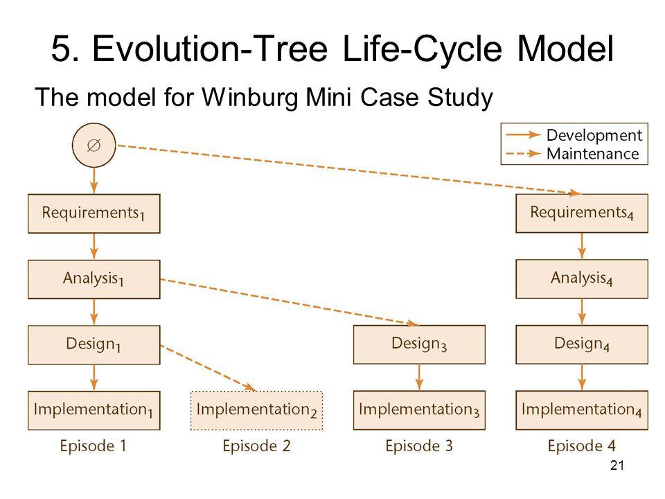 21 5. Evolution-Tree Life-Cycle Model The model for Winburg Mini Case Study