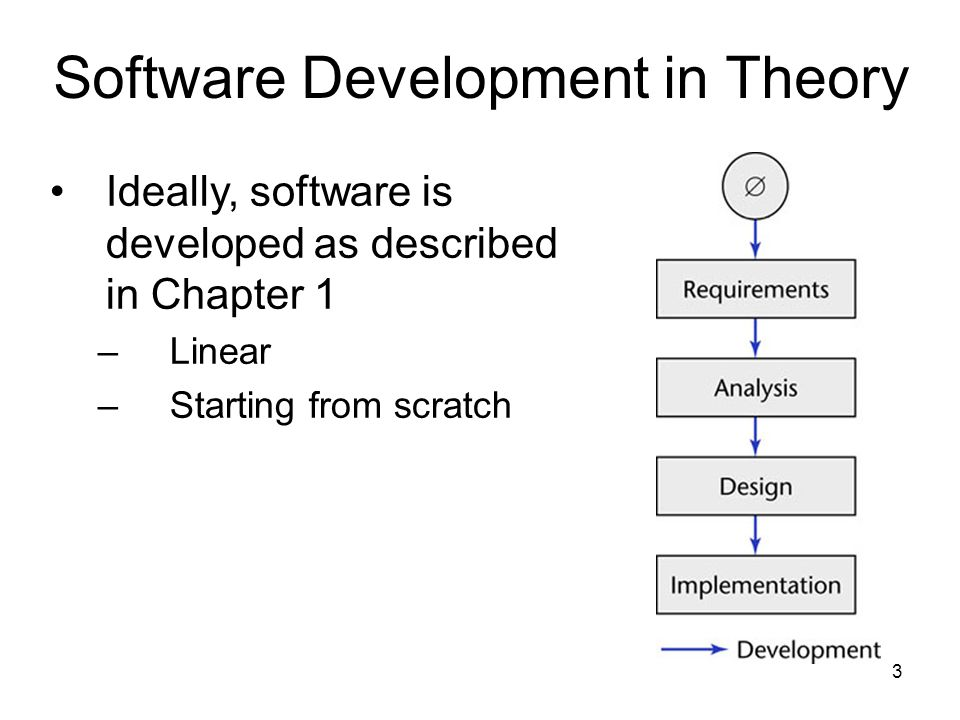 3 Software Development in Theory Ideally, software is developed as described in Chapter 1 –Linear –Starting from scratch