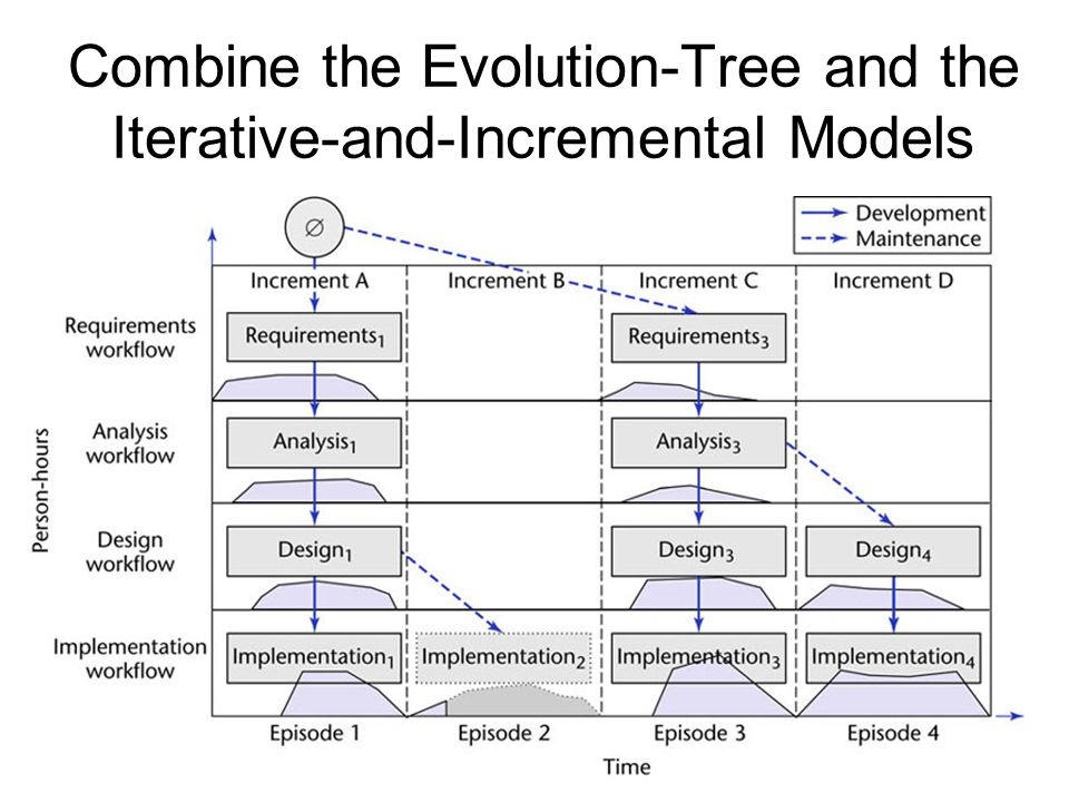 30 Combine the Evolution-Tree and the Iterative-and-Incremental Models