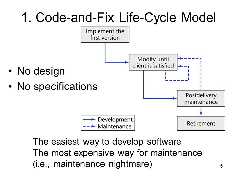 6 Code-and-Fix Life-Cycle Model (Cont.) The product is implemented without requirements or specifications, or any attempt at design.