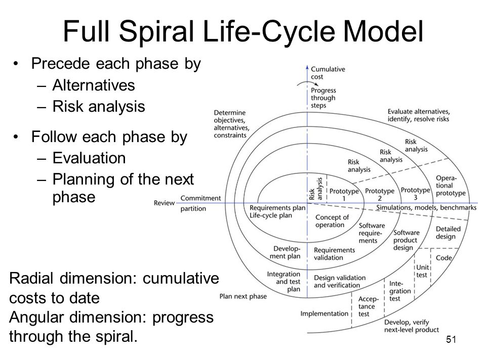 51 Full Spiral Life-Cycle Model Radial dimension: cumulative costs to date Angular dimension: progress through the spiral. Precede each phase by –Alte