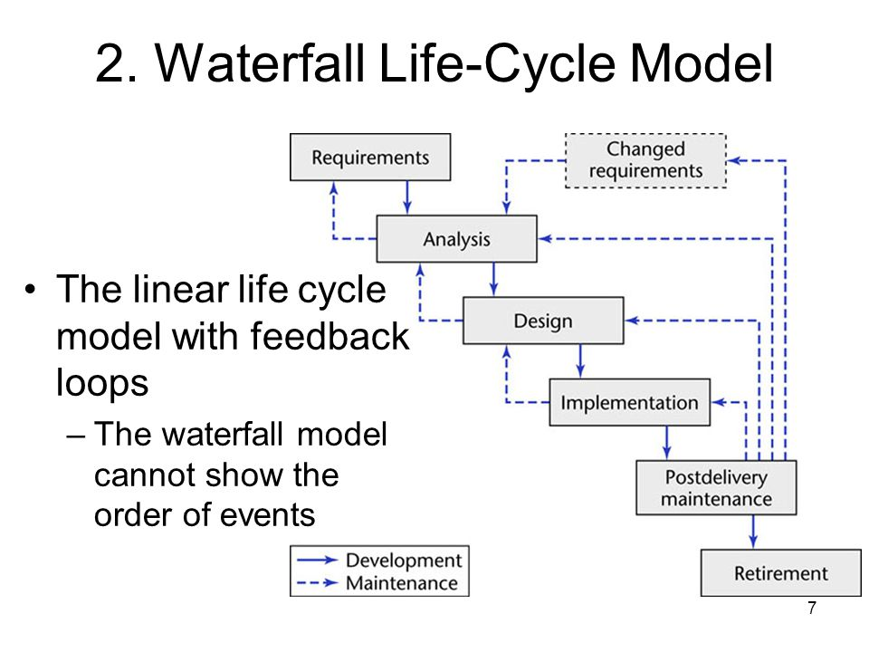 7 2. Waterfall Life-Cycle Model The linear life cycle model with feedback loops –The waterfall model cannot show the order of events