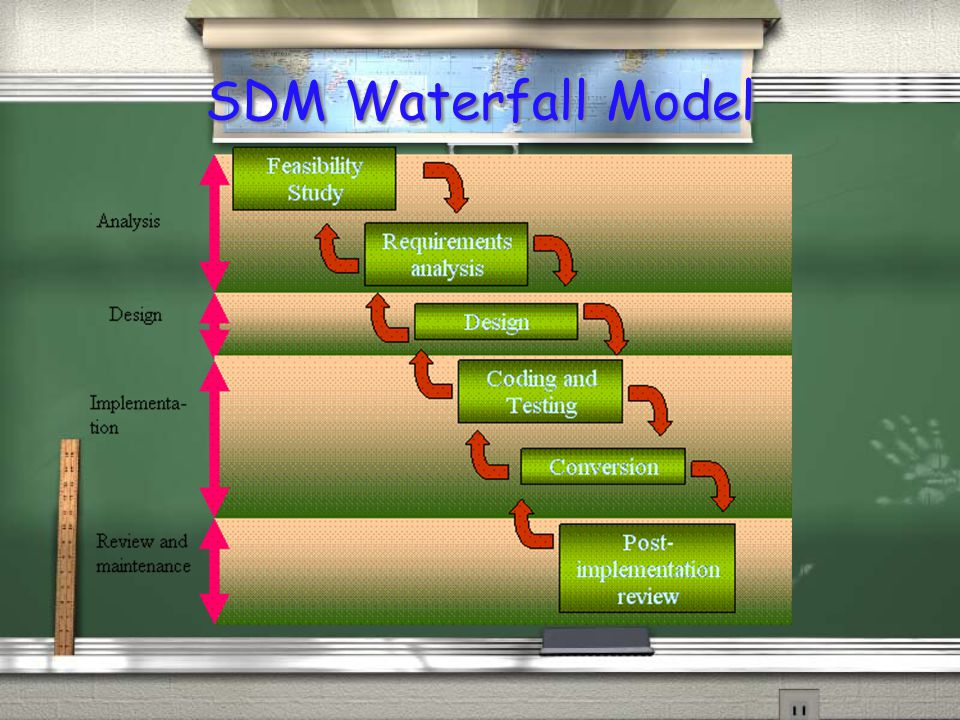 SDM Waterfall Model