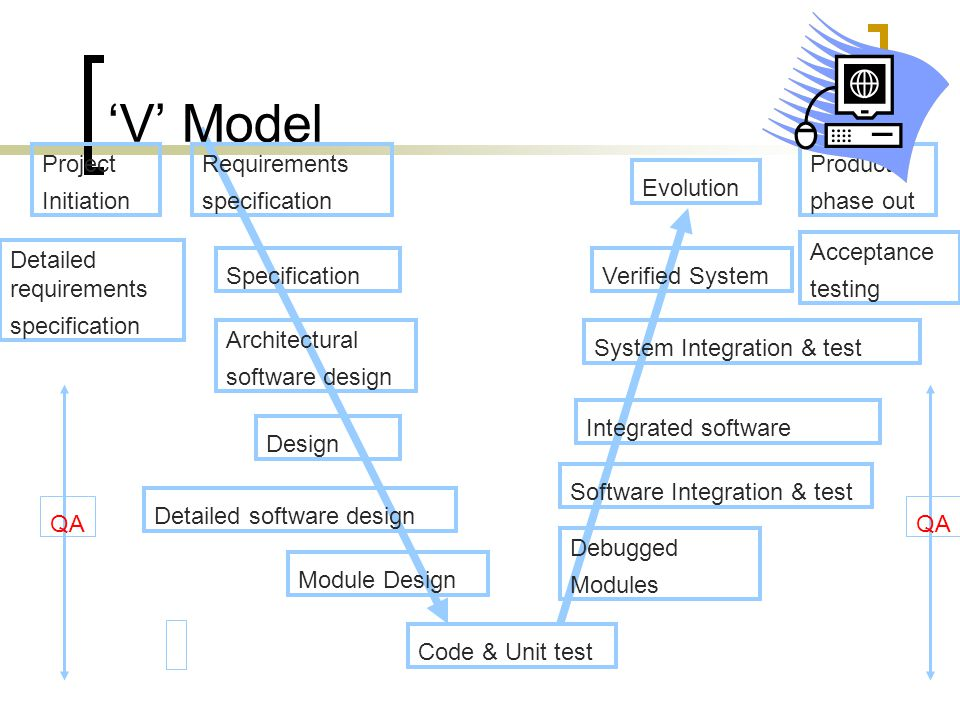 'V' Model Project Initiation Detailed software design Architectural software design Requirements specification Code & Unit test Specification Detailed