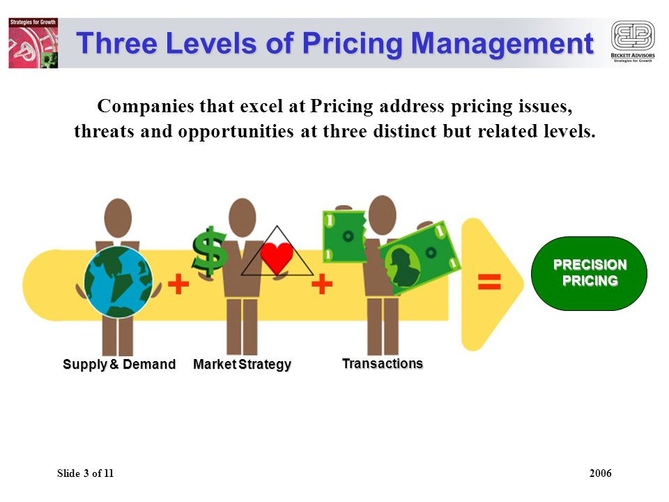 Slide 4 of 11 2006 LightModerateHeavy Market Strategy Sources of Profit Opportunities Industrial Hydraulics Business Forms Computers Office Furniture Electric Lamps Specialty Chemicals Electrical Controls Fasteners Vinyl Flooring Pesticides/Herbicides Tires Industry Supply/Demand Improvement in Return-on-Sales realized for a 1% increase in Price (within 1 year) : Transaction Analysis EXAMPLES OF PRICING ENGAGEMENTS – EMPHASIS AND RESULTS Influence Source: McKinsey