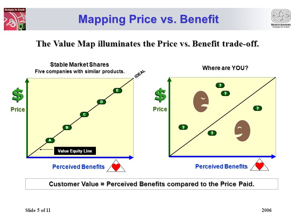 Slide 5 of 11 2006 Mapping Price vs. Benefit The Value Map illuminates the Price vs.