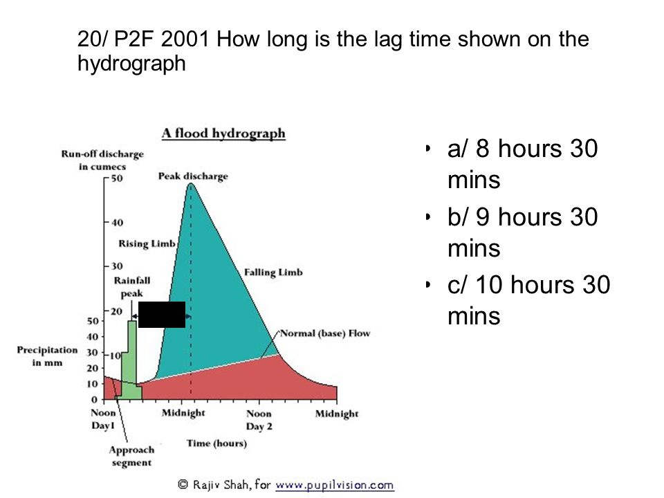 a/ 8 hours 30 mins b/ 9 hours 30 mins c/ 10 hours 30 mins 20/ P2F 2001 How long is the lag time shown on the hydrograph