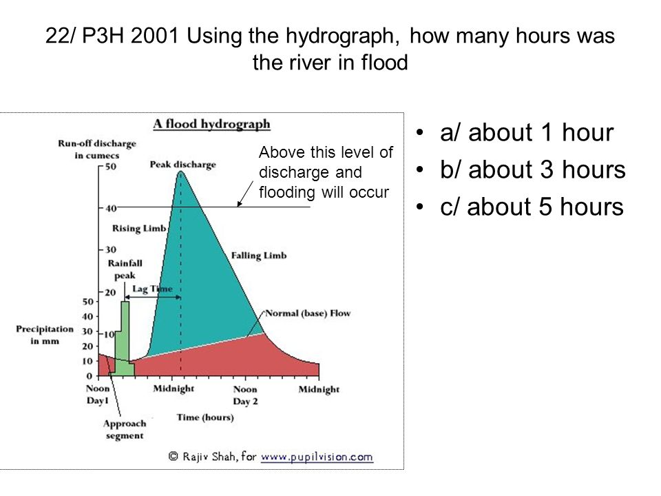 22/ P3H 2001 Using the hydrograph, how many hours was the river in flood a/ about 1 hour b/ about 3 hours c/ about 5 hours Above this level of dischar