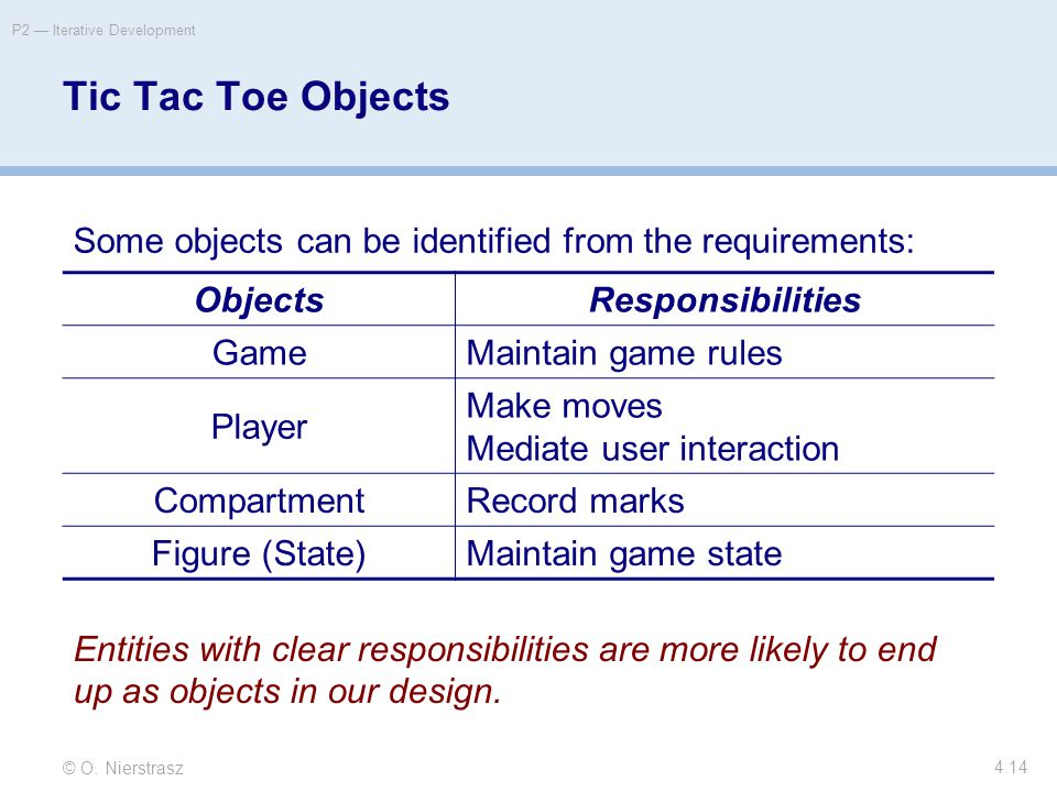 © O. Nierstrasz P2 — Iterative Development 4.14 Tic Tac Toe Objects Some objects can be identified from the requirements: ObjectsResponsibilities Game