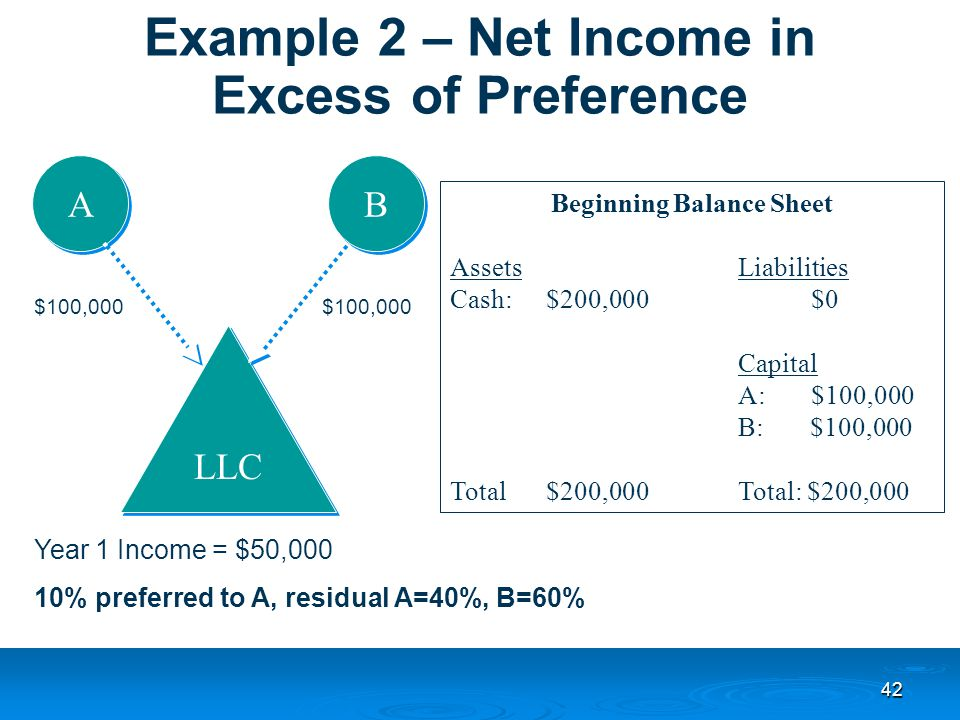 42 Example 2 – Net Income in Excess of Preference LLC A A B B Beginning Balance Sheet AssetsLiabilities Cash:$200,000 $0 Capital A: $100,000 B: $100,000 Total$200,000Total: $200,000 $100,000 Year 1 Income = $50,000 10% preferred to A, residual A=40%, B=60%