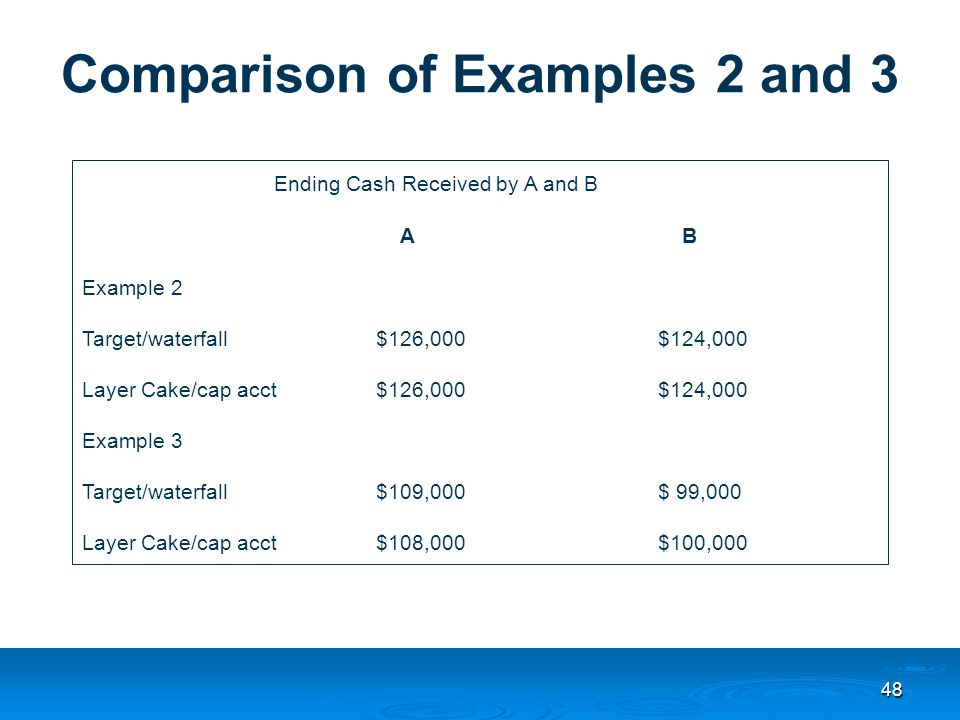 48 Comparison of Examples 2 and 3 Ending Cash Received by A and B A B Example 2 Target/waterfall $126,000$124,000 Layer Cake/cap acct $126,000$124,000 Example 3 Target/waterfall $109,000$ 99,000 Layer Cake/cap acct $108,000$100,000