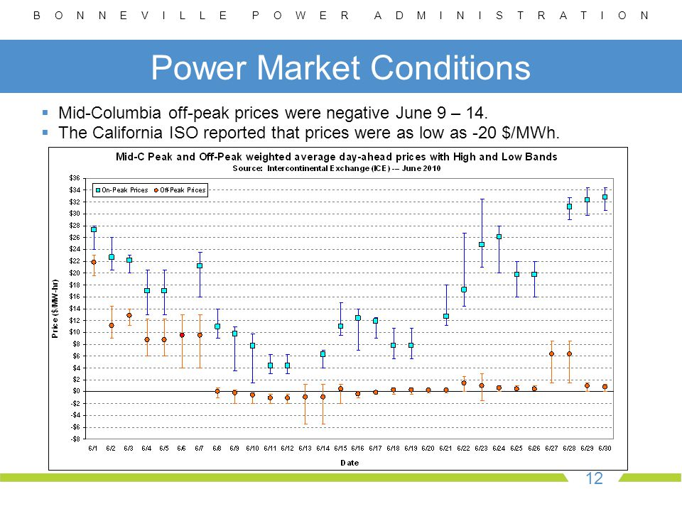 B O N N E V I L L E P O W E R A D M I N I S T R A T I O N 12 Power Market Conditions  Mid-Columbia off-peak prices were negative June 9 – 14.