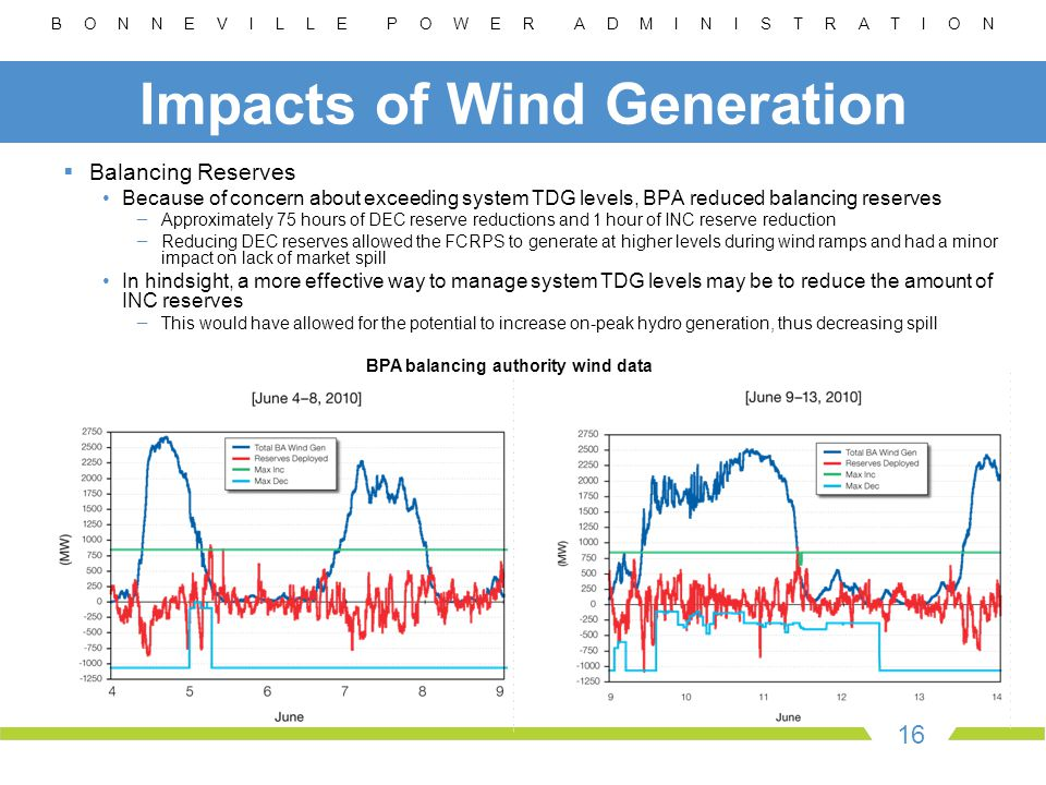 B O N N E V I L L E P O W E R A D M I N I S T R A T I O N 16 Impacts of Wind Generation  Balancing Reserves Because of concern about exceeding system TDG levels, BPA reduced balancing reserves − Approximately 75 hours of DEC reserve reductions and 1 hour of INC reserve reduction − Reducing DEC reserves allowed the FCRPS to generate at higher levels during wind ramps and had a minor impact on lack of market spill In hindsight, a more effective way to manage system TDG levels may be to reduce the amount of INC reserves − This would have allowed for the potential to increase on-peak hydro generation, thus decreasing spill BPA balancing authority wind data