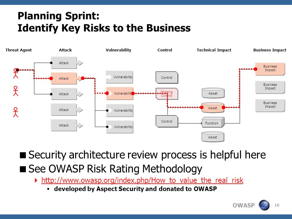 OWASP Planning Sprint: Identify Key Risks to the Business  Security architecture review process is helpful here  See OWASP Risk Rating Methodology  http://www.owasp.org/index.php/How_to_value_the_real_risk  developed by Aspect Security and donated to OWASP Attack Vulnerability Asset Technical ImpactBusiness ImpactVulnerabilityAttackThreat Agent Vulnerability Business Impact Business Impact Function Asset Business Impact Control Missing Control 10