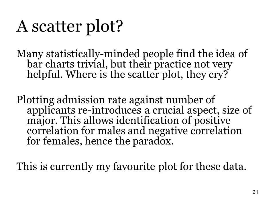 21 A scatter plot.