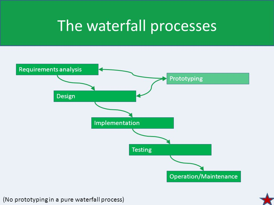 The waterfall processes Requirements analysis Design Implementation Operation/Maintenance Testing Prototyping (No prototyping in a pure waterfall process)