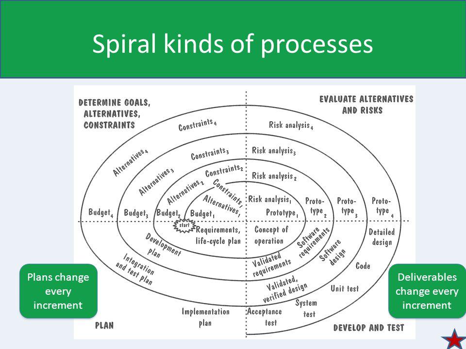 Spiral kinds of processes Deliverables change every increment Plans change every increment