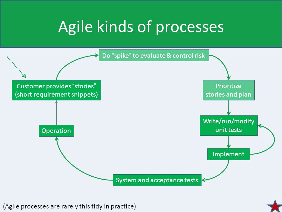 Agile kinds of processes Customer provides stories (short requirement snippets) System and acceptance tests Do spike to evaluate & control risk Prioritize stories and plan Implement Operation (Agile processes are rarely this tidy in practice) Write/run/modify unit tests