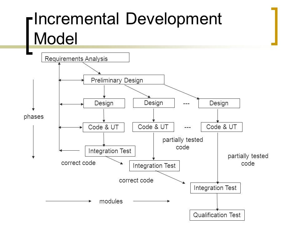 Incremental Development Model Requirements Analysis Preliminary Design Design Code & UT Integration Test Qualification Test Integration Test correct c